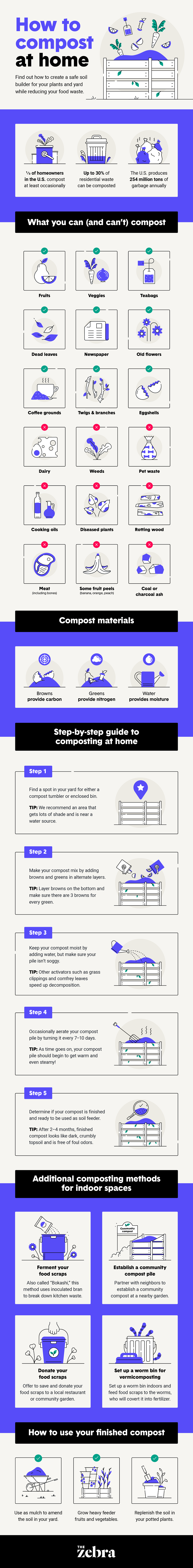 Infographic: How To Compost At Home